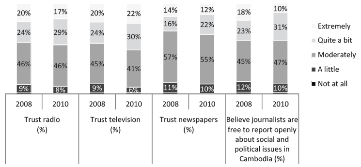 Figure 4 - Respondents' Trust in Media and Perception of Freedom of Expression