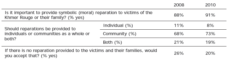 Table 8 - Symbolic Reparations