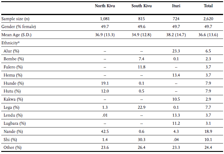 Table 1 - Socio-demographic characteristics of respondents in Eastern DRC