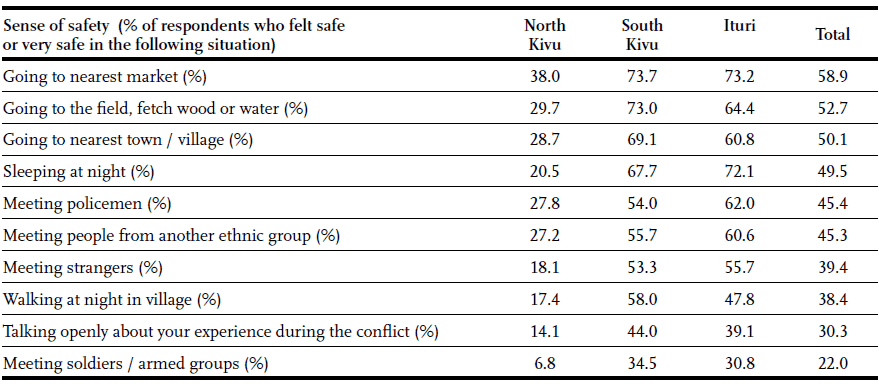 Table 2 - Sense of safety