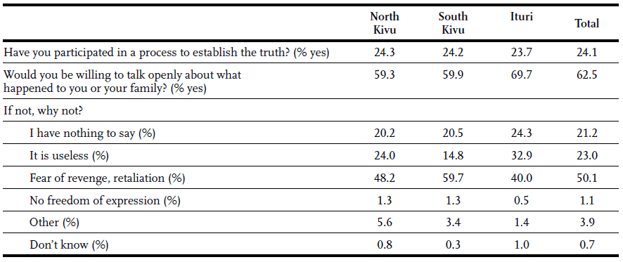 Table 30 - Participation in truth-seeking mechanism